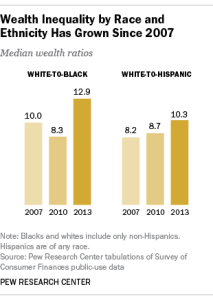 PewResearch-RaceEthnicInequality