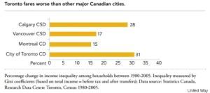 TorontoGraph