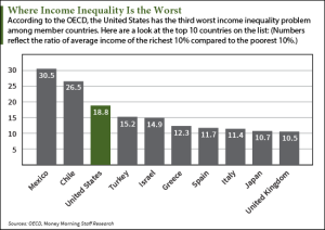 IncomeInequalityByCountry